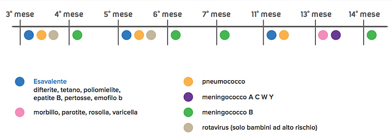 Calendario Vaccini Neonati.Nuovo Calendario Dei Vaccini In Vigore Dal 2017 In Emilia