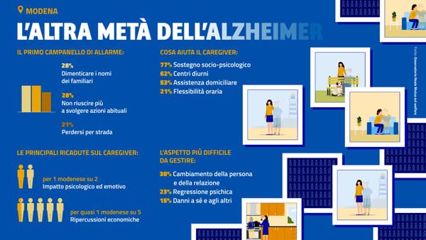 Osservatorio Reale Mutua_Alzheimer_Modena-2